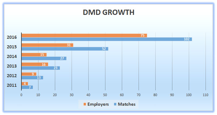 A chart which demonstrates growth year over year from 2011 to 2016. Starting with 7 matches, DMD has grown to include 102 matches of mentors and mentees