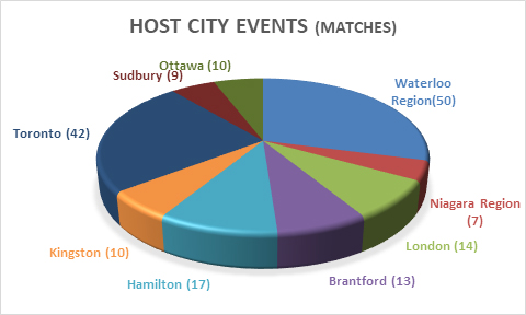 chart representing event locations and number of matches