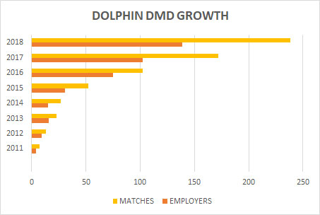 chart shows the growth of DMD employers and matches from 2011-2018